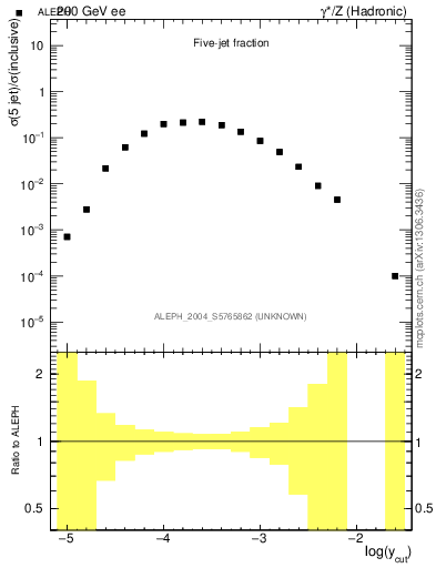 Plot of rate-5jet in 200 GeV ee collisions