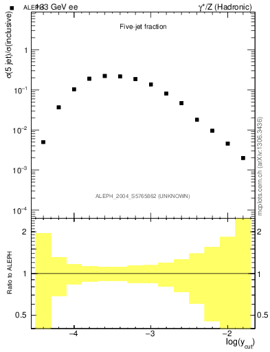 Plot of rate-5jet in 133 GeV ee collisions