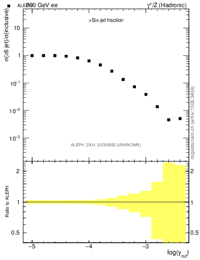 Plot of rate-6jet in 200 GeV ee collisions