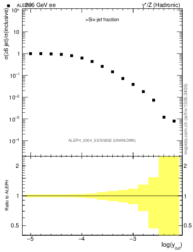 Plot of rate-6jet in 206 GeV ee collisions