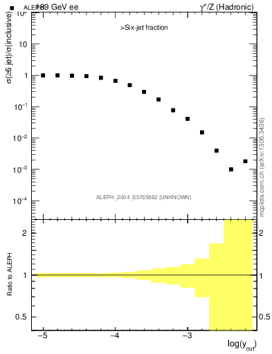 Plot of rate-6jet in 189 GeV ee collisions