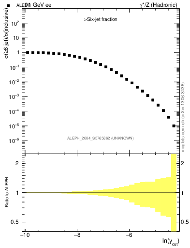 Plot of rate-6jet in 91 GeV ee collisions