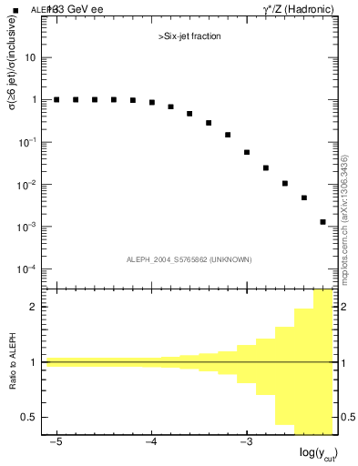 Plot of rate-6jet in 133 GeV ee collisions