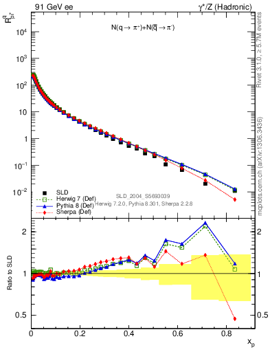 Plot of rpip in 91 GeV ee collisions