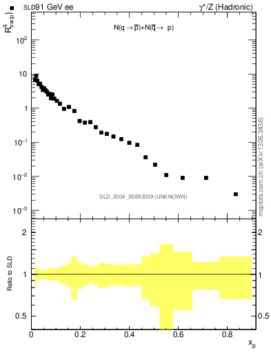 Plot of rqm in 91 GeV ee collisions