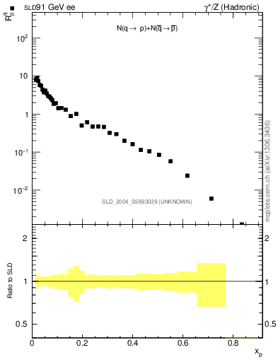 Plot of rqp in 91 GeV ee collisions