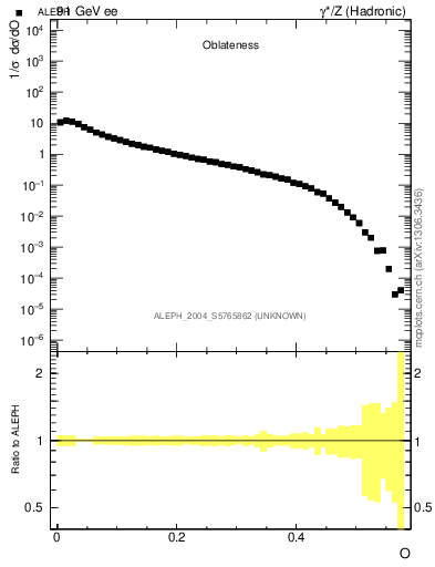 Plot of tO in 91 GeV ee collisions