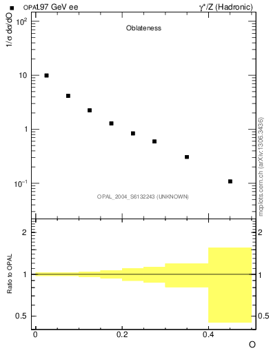 Plot of tO in 197 GeV ee collisions