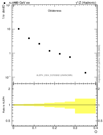 Plot of tO in 189 GeV ee collisions