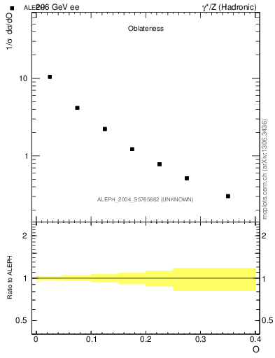 Plot of tO in 206 GeV ee collisions