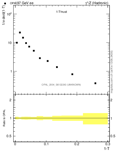 Plot of tau in 197 GeV ee collisions