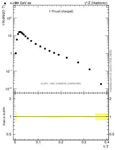 Plot of tau in 91 GeV ee collisions