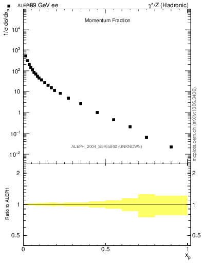 Plot of x in 189 GeV ee collisions