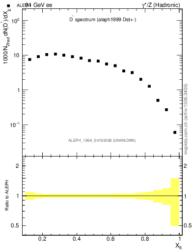 Plot of xDst in 91 GeV ee collisions