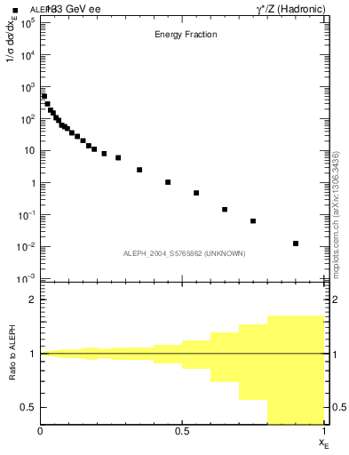 Plot of xE in 133 GeV ee collisions