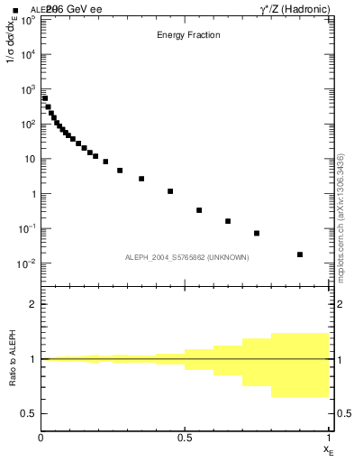 Plot of xE in 206 GeV ee collisions