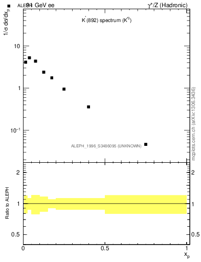 Plot of xKst in 91 GeV ee collisions