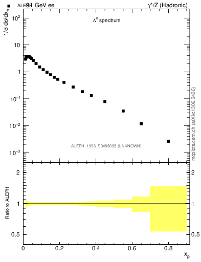 Plot of xLambda0 in 91 GeV ee collisions
