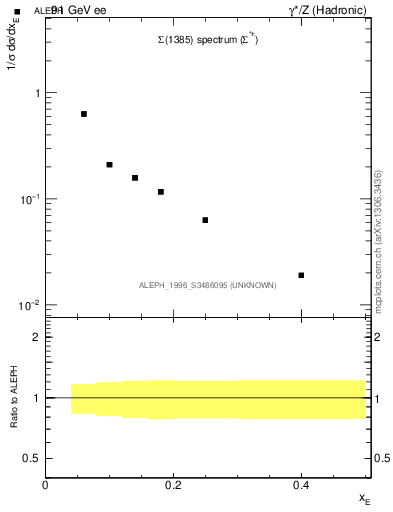 Plot of xSigma1385 in 91 GeV ee collisions