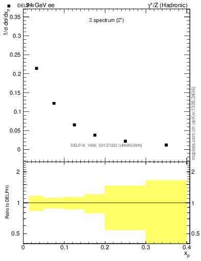 Plot of xXi in 91 GeV ee collisions