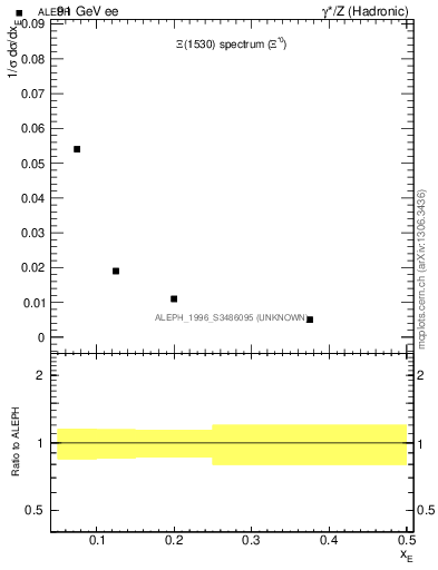Plot of xXi1530 in 91 GeV ee collisions