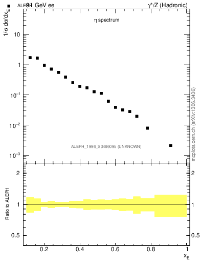 Plot of xeta0 in 91 GeV ee collisions