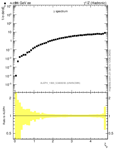 Plot of xgamma in 91 GeV ee collisions