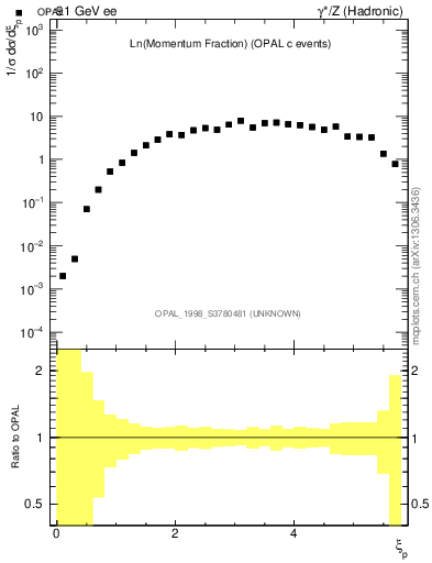 Plot of xln in 91 GeV ee collisions