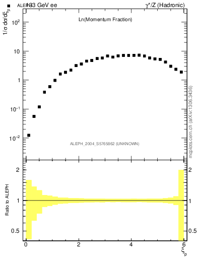 Plot of xln in 133 GeV ee collisions