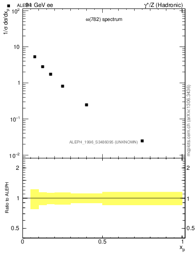 Plot of xomega782 in 91 GeV ee collisions
