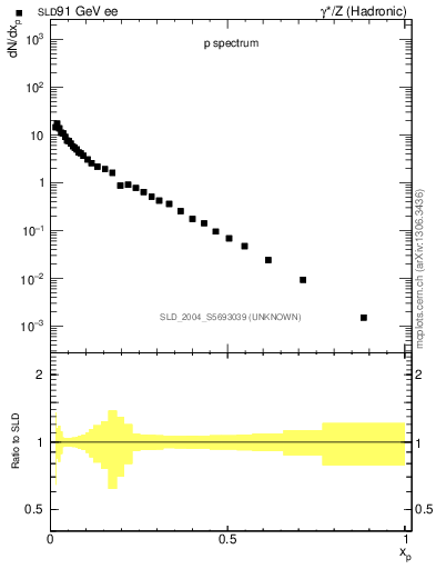 Plot of xp in 91 GeV ee collisions