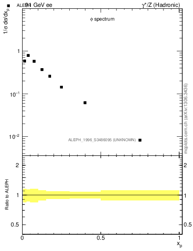 Plot of xphi in 91 GeV ee collisions