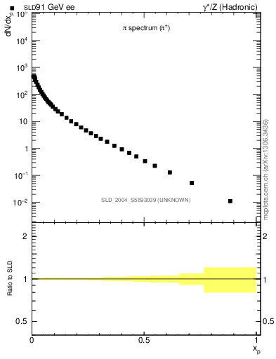 Plot of xpi in 91 GeV ee collisions