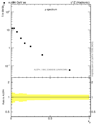 Plot of xrho in 91 GeV ee collisions