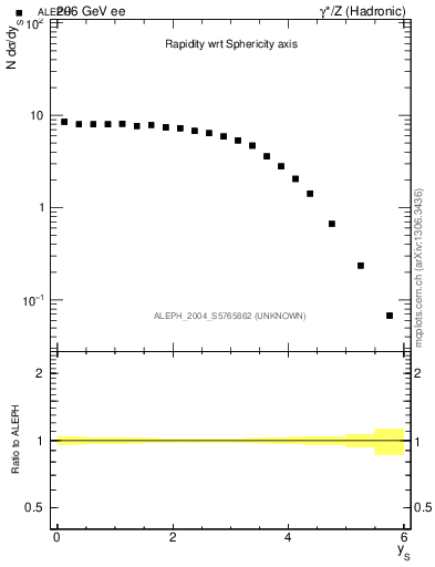 Plot of ySph in 206 GeV ee collisions