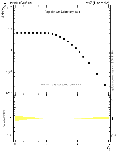 Plot of ySph in 91 GeV ee collisions
