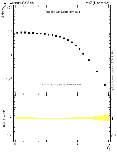 Plot of ySph in 189 GeV ee collisions