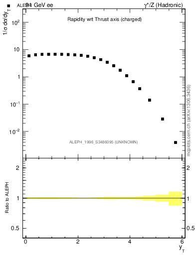 Plot of yThr in 91 GeV ee collisions